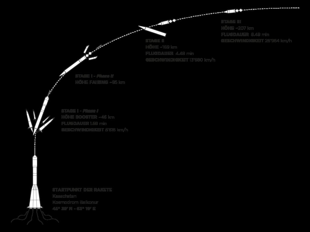 wb-material-rocket-stages-de